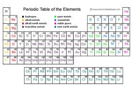 ION EXCHANGE PERIODIC TABLE